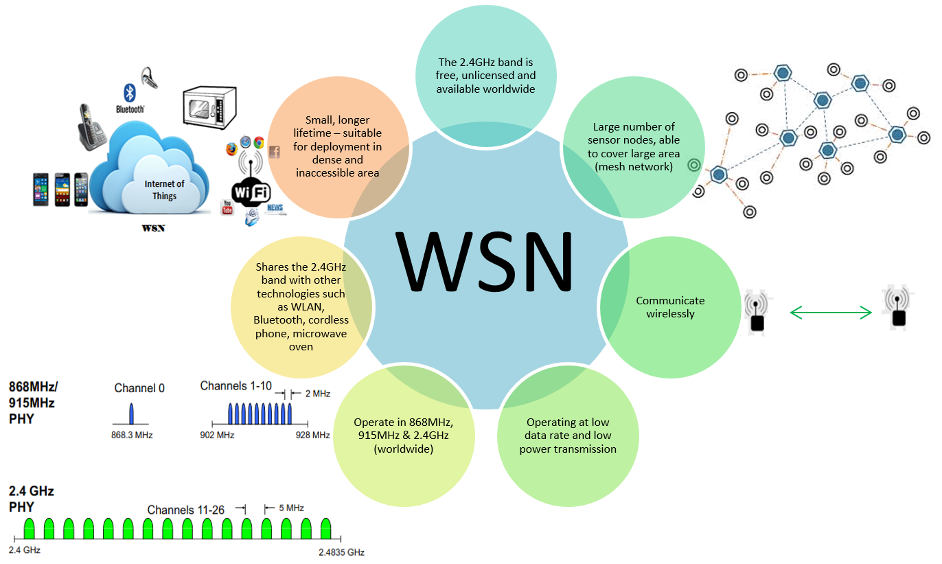 wireless sensor network Distributed wireless sensor networks is a collection of embedded sensor devices with networking capabilities  wireless multi-hop infrastructure network.